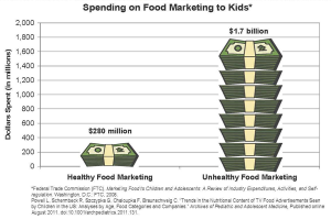 Food Industry Spending
